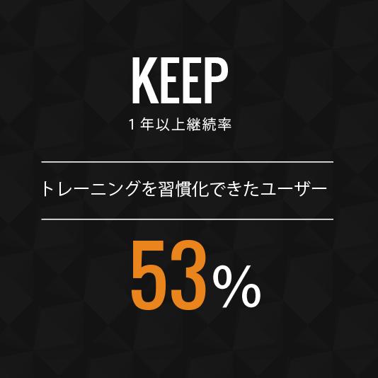 1年以上継続率 トレーニングを習慣化できたユーザー53%